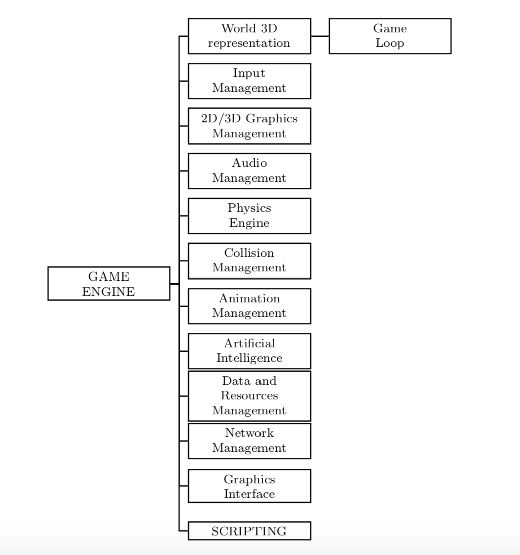Game engines architecture