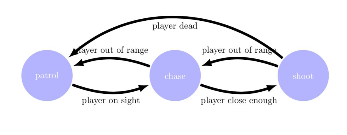 NPC following the player