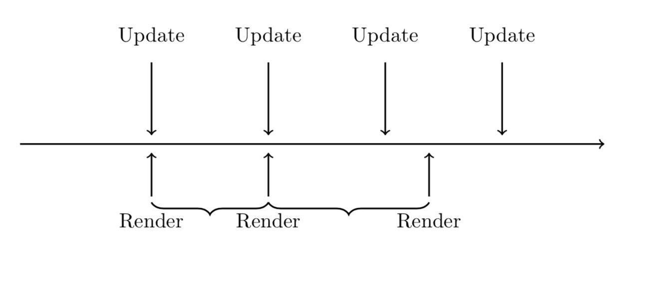 Variable rendering
