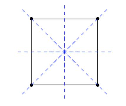 Symmetries of a square