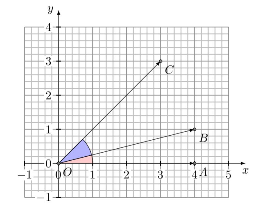 Vectors in Cartesian plane