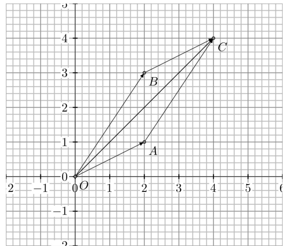 Sum of two vectors