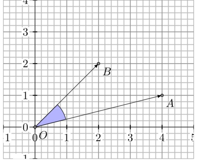 Rotation angle