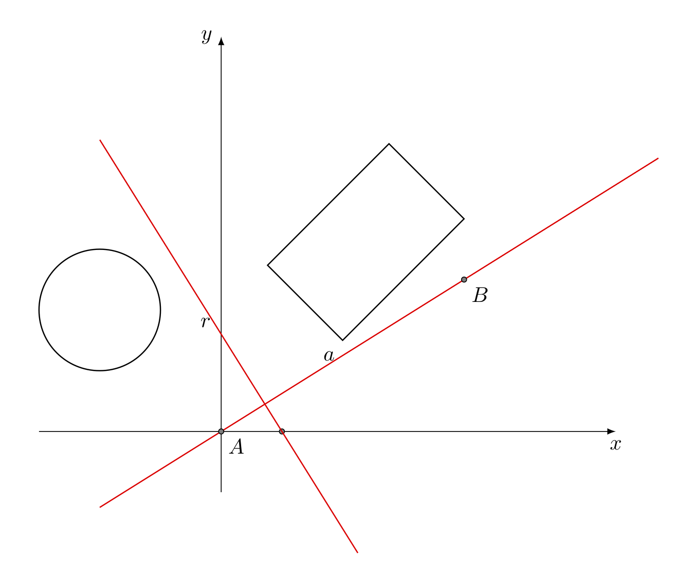 Separating axes theorem