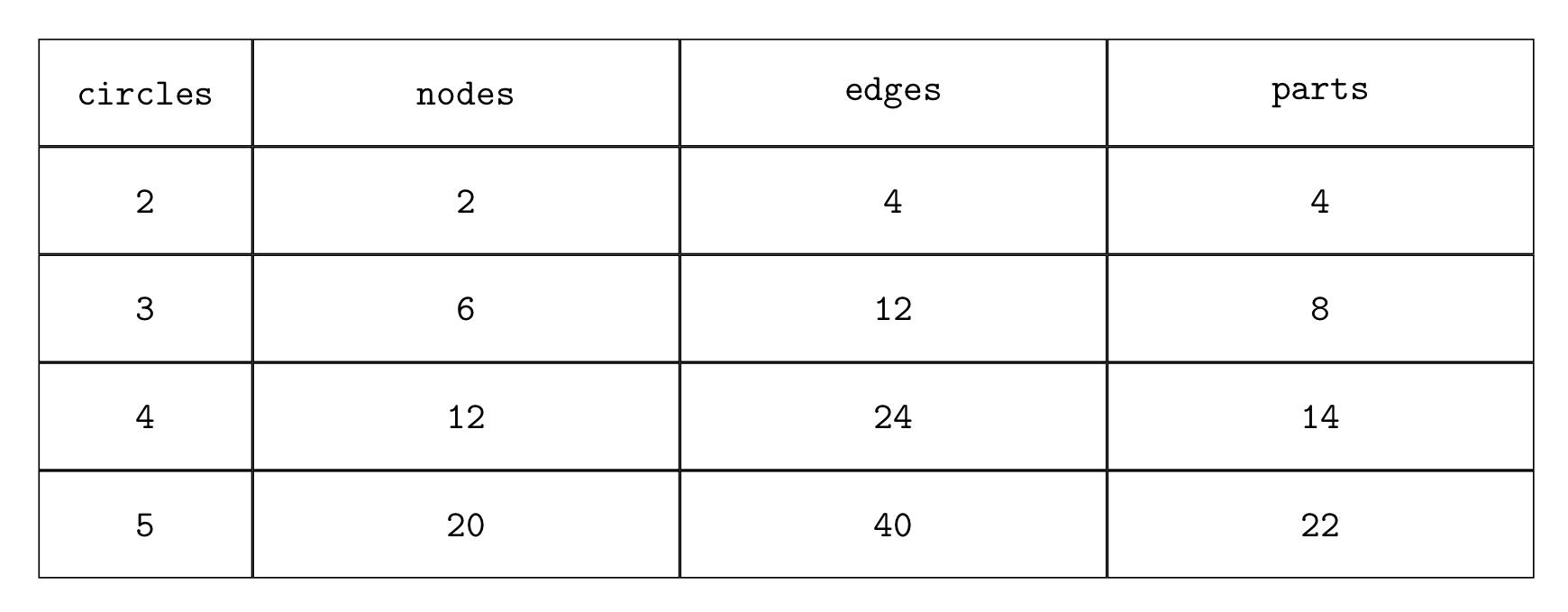 Circles-nodes-edges table