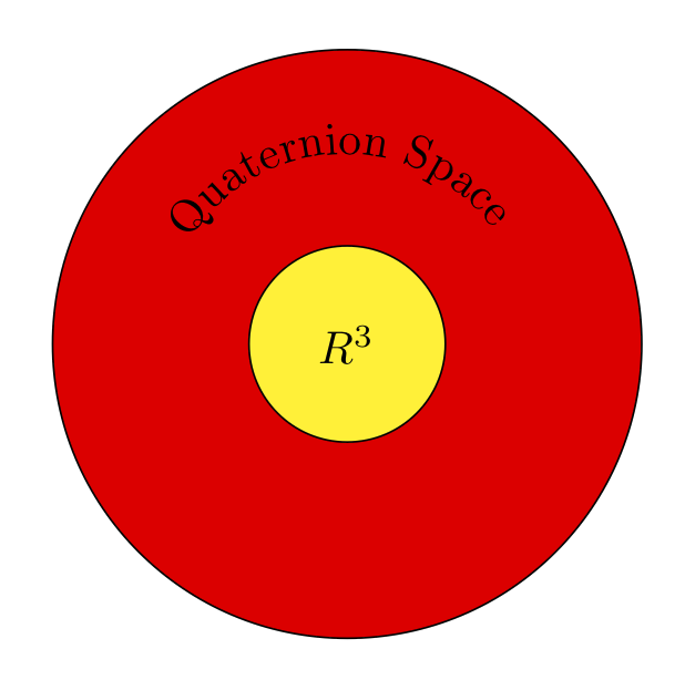 Quaternion space and vector space