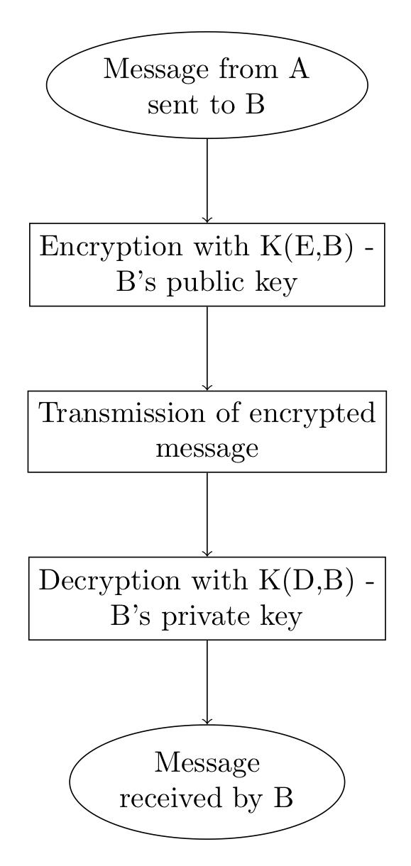 RSA encryption scheme