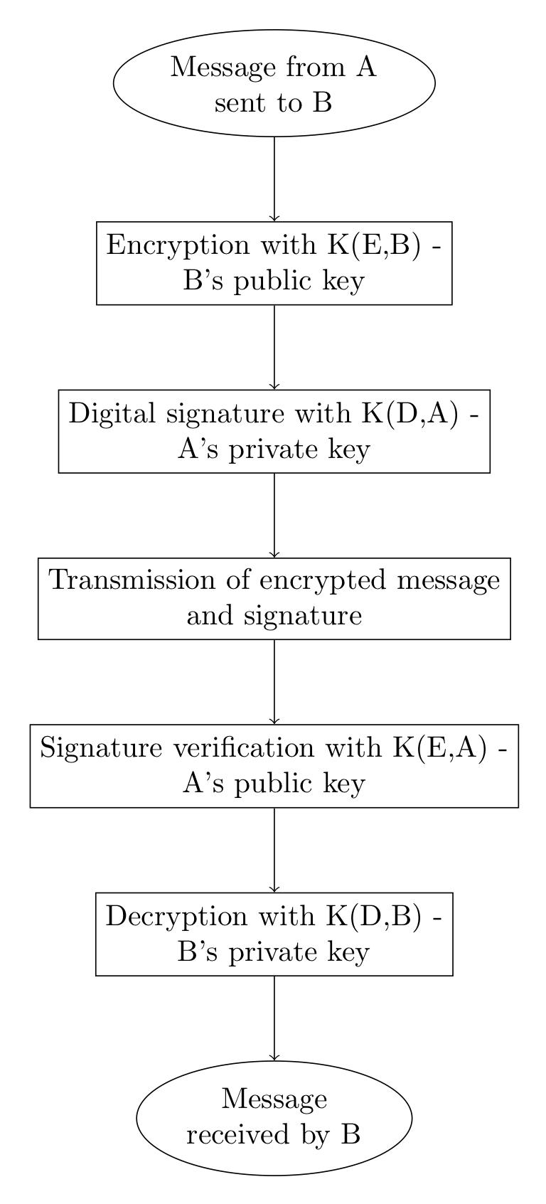 RSA scheme with digital signature