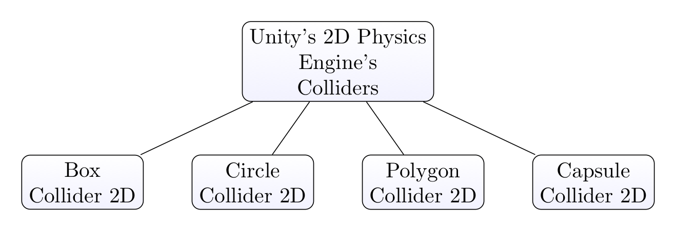 Main types of 2D Colliders