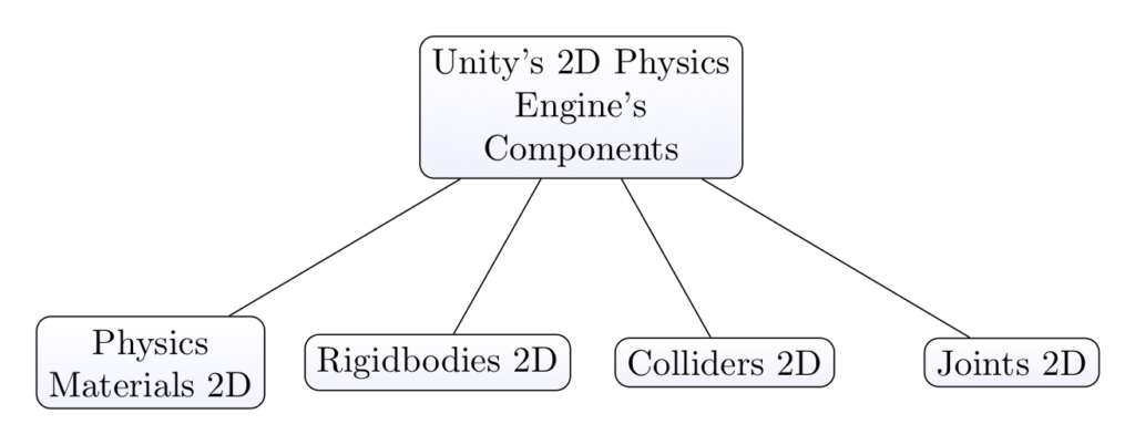 Components of the 2D Physics Engine