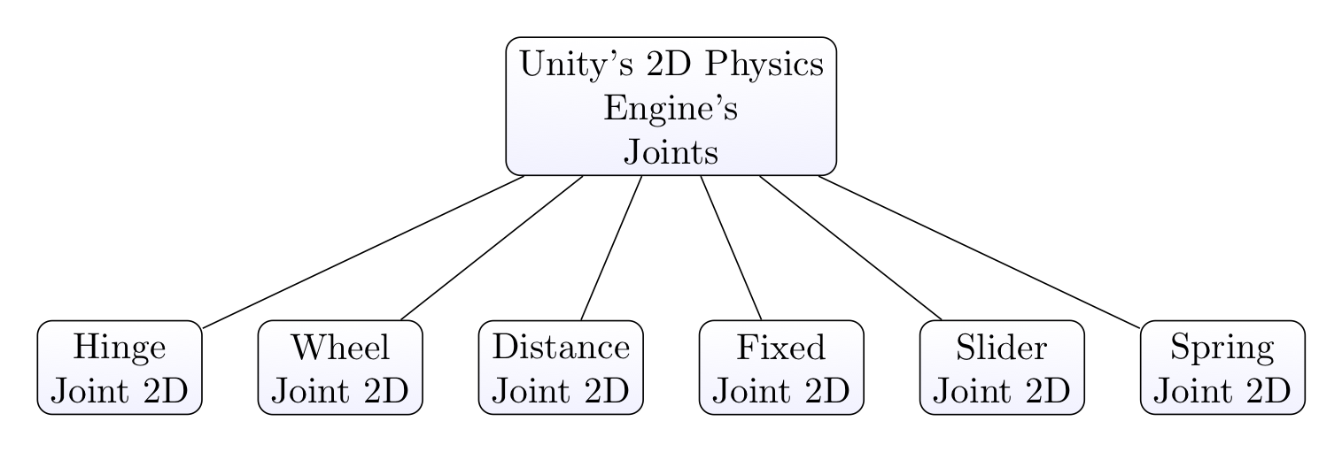 Main types of 2D Joints