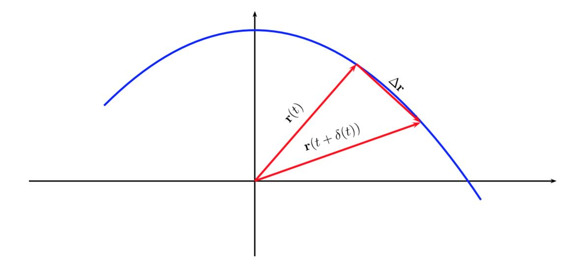 Positon vector