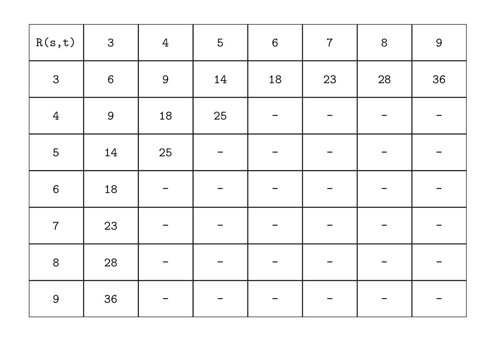 Ramsey numbers
