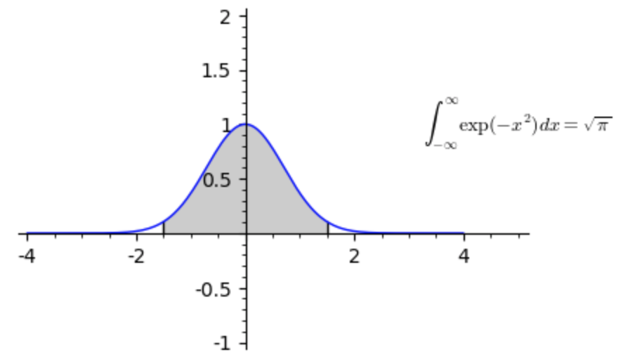 Gaussian integral