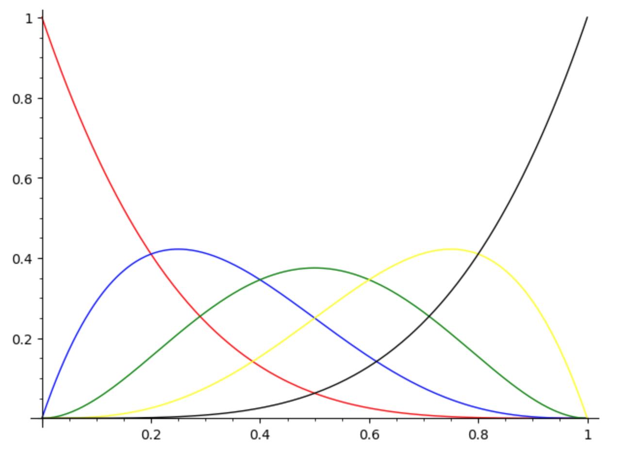 Bernstein polynomials of degree 4