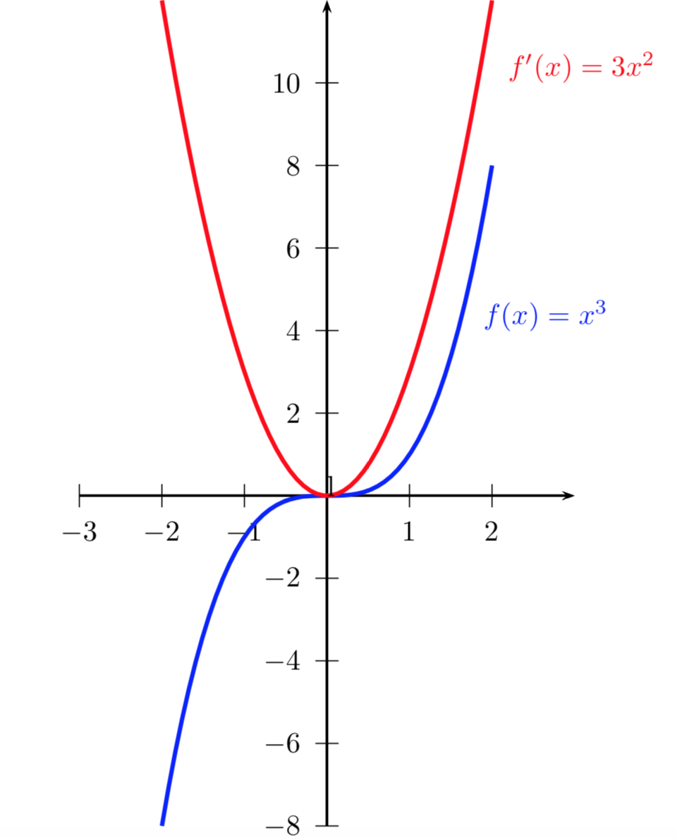 Example of plane curves