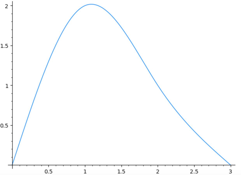 Spline interpolating 4 points